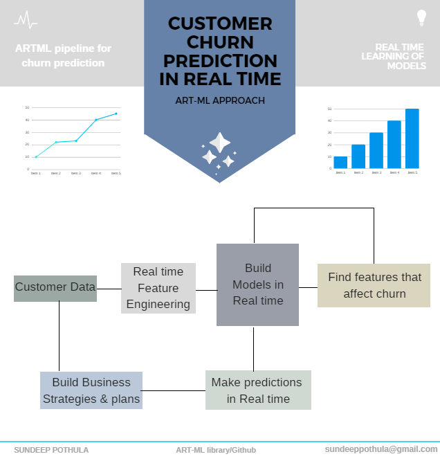 Real time learning for predicting Customer Churn